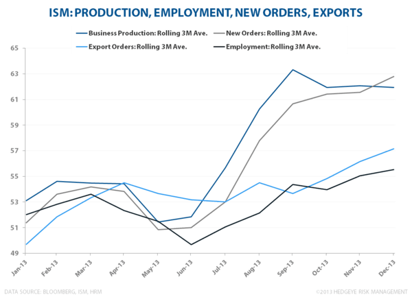 3 FOR 3 TO START 2014:  Claims, Confidence & ISM - ISM  Dec  orders  Employment  Exports  Production
