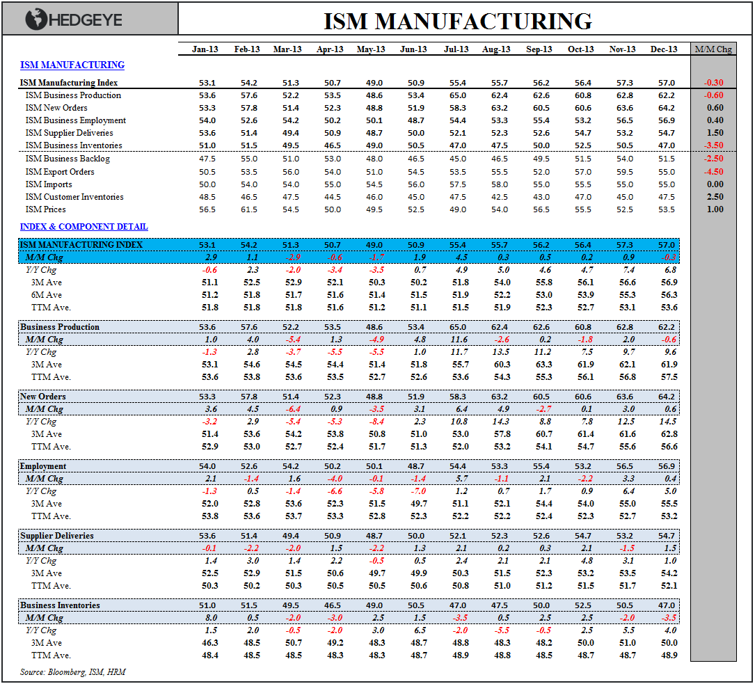 3 FOR 3 TO START 2014:  Claims, Confidence & ISM - ISM table  Dec
