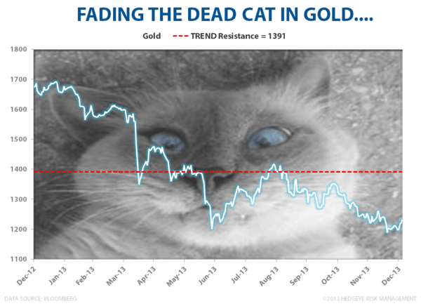 Fade the Dead Cat - Gold Dead Cat