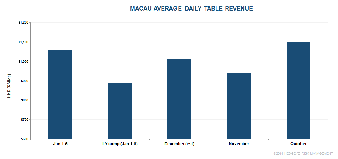 (CORRECTED) MACAU JANUARY PROJECTION - m1