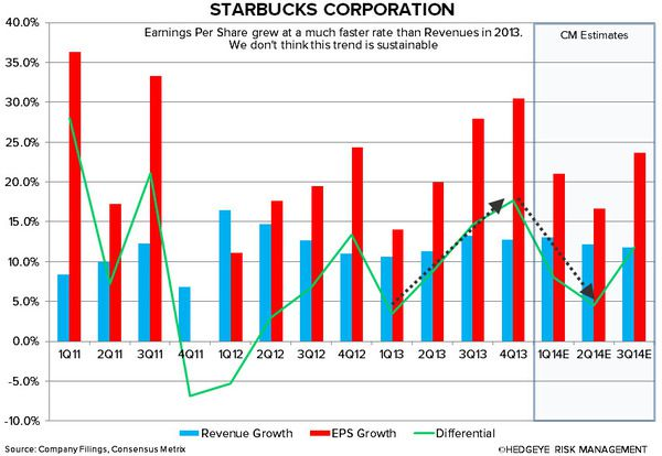 SBUX: WHY WE ARE CAUTIOUS - right