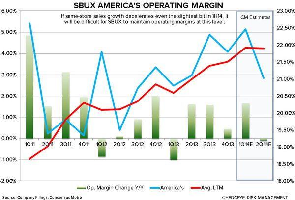 SBUX: WHY WE ARE CAUTIOUS - sbux americas operating margin