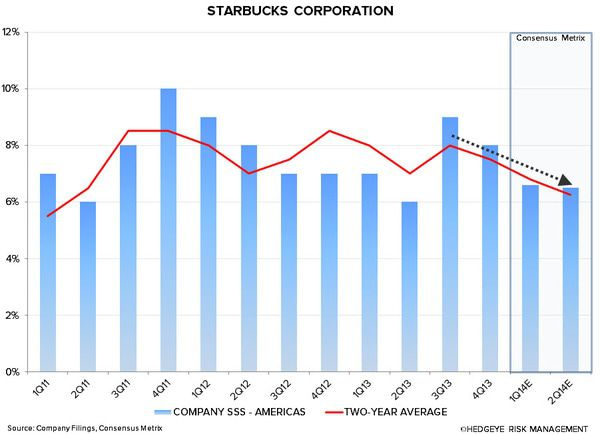 SBUX: WHY WE ARE CAUTIOUS - sbux americas sss