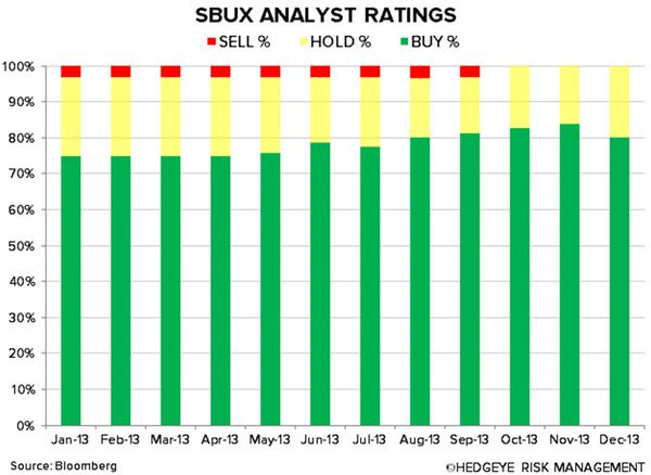 SBUX: WHY WE ARE CAUTIOUS - sbux analyst ratings