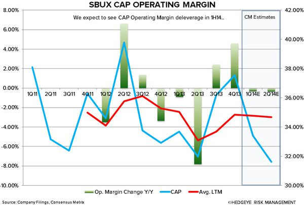 SBUX: WHY WE ARE CAUTIOUS - sbux cap operating margin