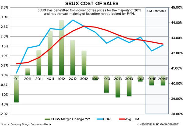 SBUX: WHY WE ARE CAUTIOUS - sbux cost of sales