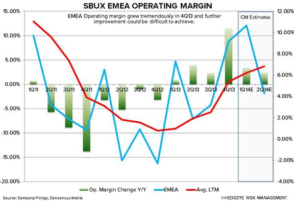 SBUX: WHY WE ARE CAUTIOUS - sbux emea operating margin