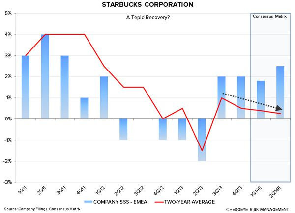 SBUX: WHY WE ARE CAUTIOUS - sbux emea sss