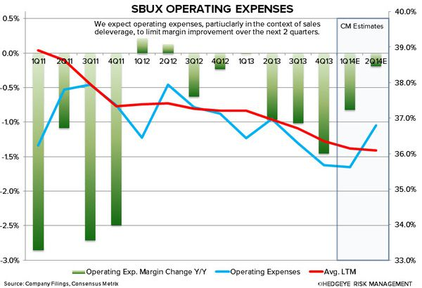 SBUX: WHY WE ARE CAUTIOUS - sbux operating expenses