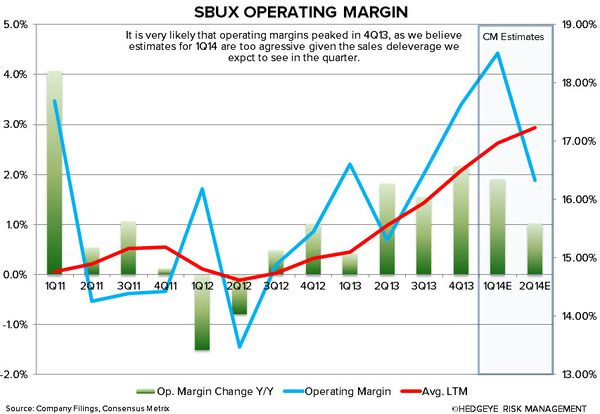 SBUX: WHY WE ARE CAUTIOUS - sbux operating margin