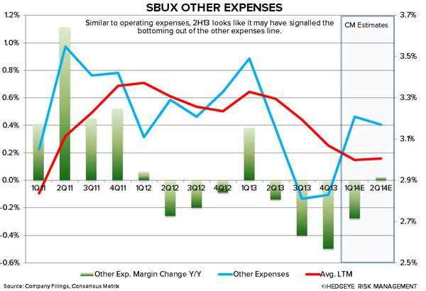 SBUX: WHY WE ARE CAUTIOUS - sbux other expenses