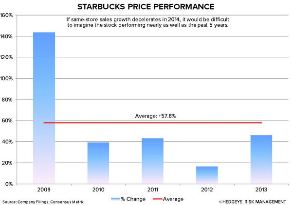SBUX: WHY WE ARE CAUTIOUS - sbux price performance