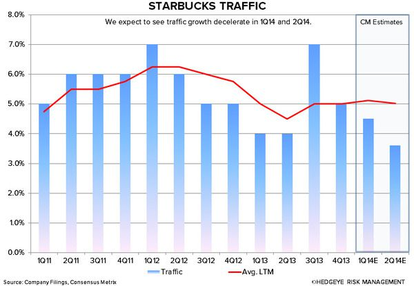 SBUX: WHY WE ARE CAUTIOUS - sbux traffic