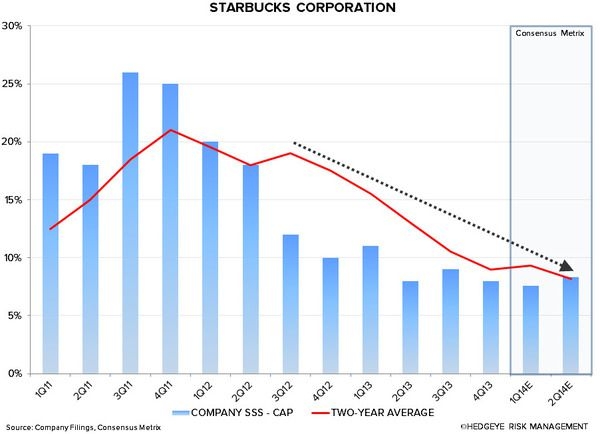 SBUX: WHY WE ARE CAUTIOUS - sbuxx capp