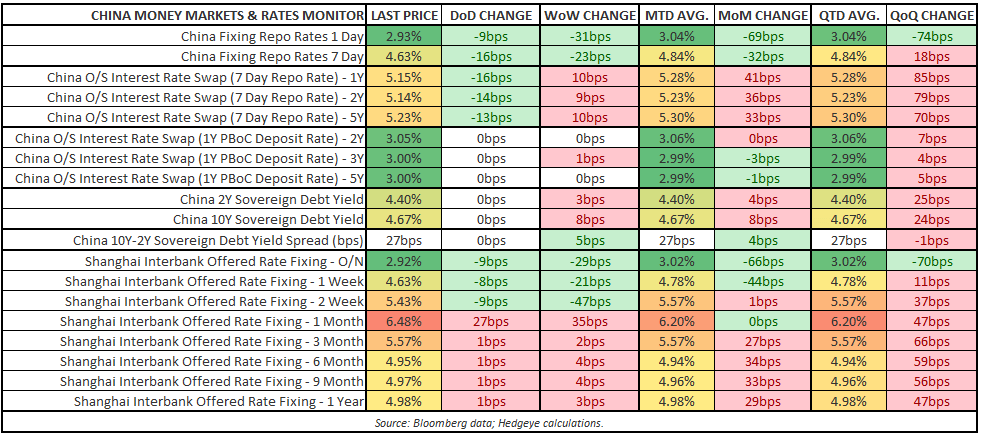 CHINA STRATEGY UPDATE: MORE OF THE SAME - China Money Market   Rates Monitor