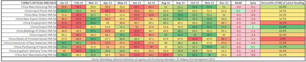 CHINA STRATEGY UPDATE: MORE OF THE SAME - China PMI Table