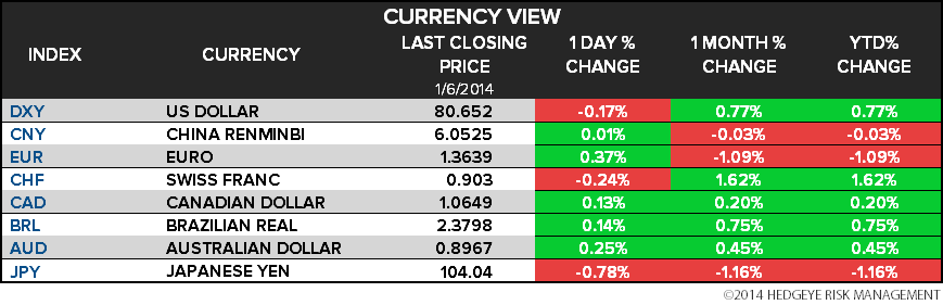THE HEDGEYE DAILY OUTLOOK - 6