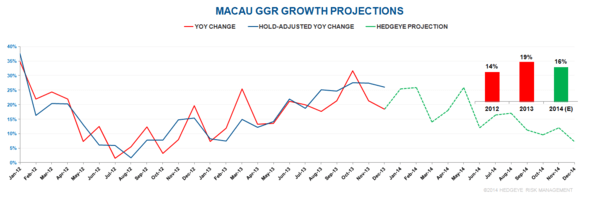 MACAU: NO GROWTH MEANS GROWTH - ggr