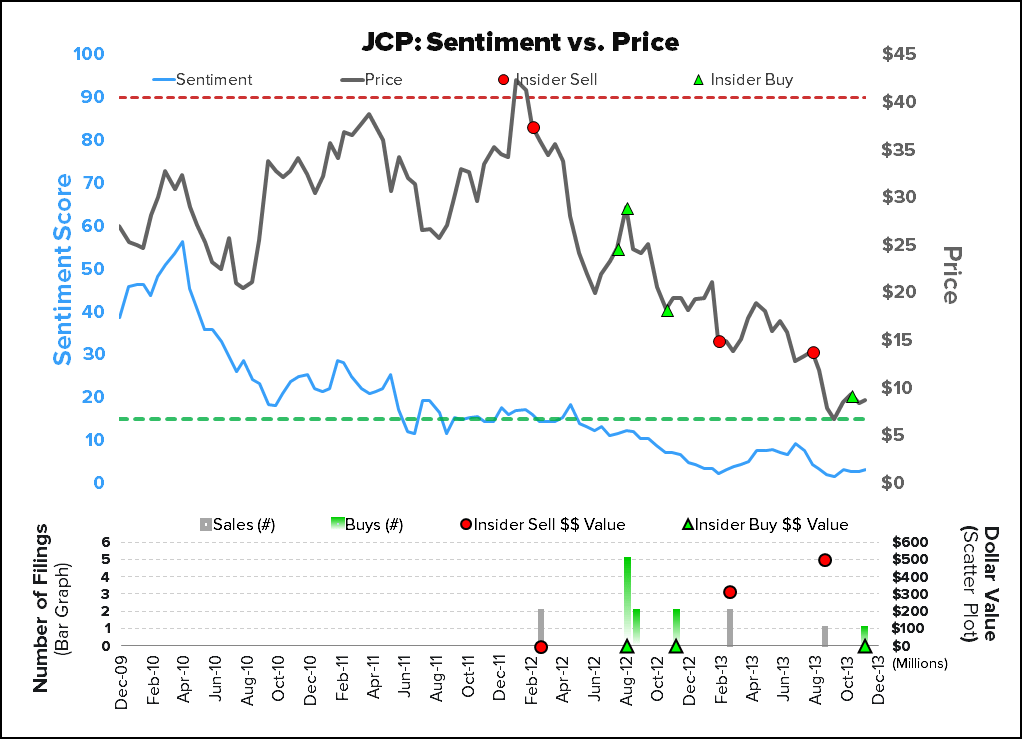 JCP: Stuck in the Penalty Box - JCP sentiment