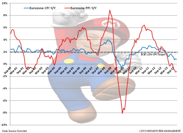 Charts: Germany and UK Strong Start to 2014 - z.  eurozone cpi