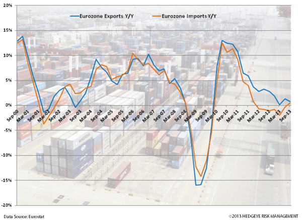 Charts: Germany and UK Strong Start to 2014 - z. eurozone exports