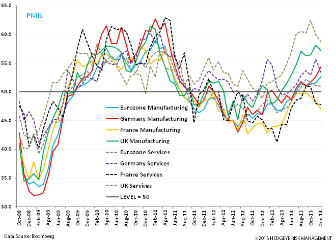 Charts: Germany and UK Strong Start to 2014 - z. eurozone pmis