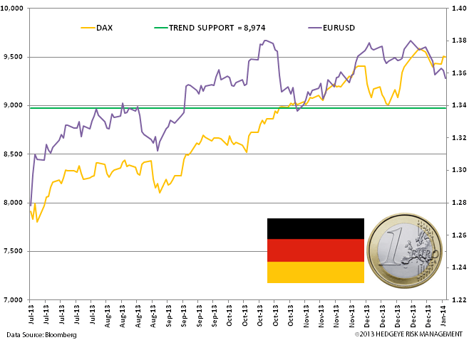 Charts: Germany and UK Strong Start to 2014 - z. germany DAX