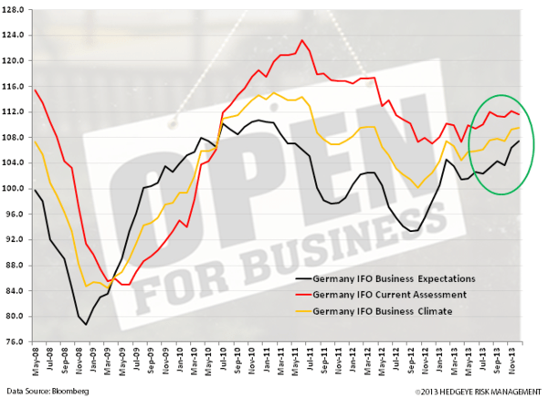 Charts: Germany and UK Strong Start to 2014 - z. germany IFO