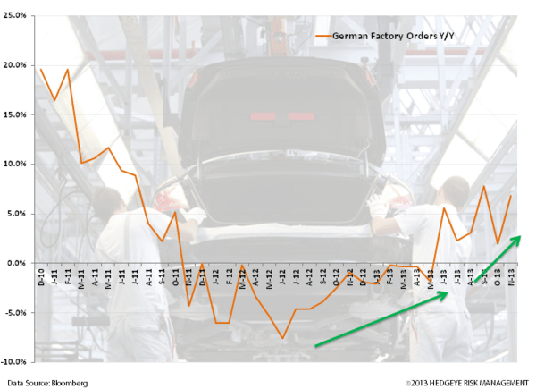 Charts: Germany and UK Strong Start to 2014 - z. germany factory orders