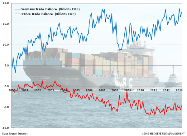 Charts: Germany and UK Strong Start to 2014 - z. germany trade balance