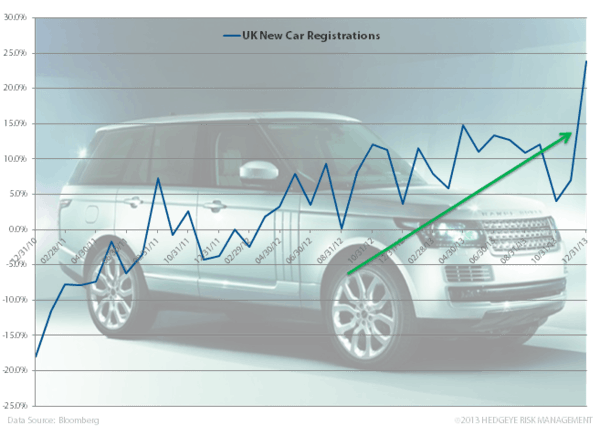 Charts: Germany and UK Strong Start to 2014 - z. uk cars