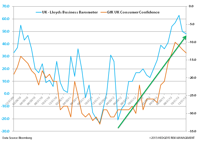 Charts: Germany and UK Strong Start to 2014 - z. uk confidence