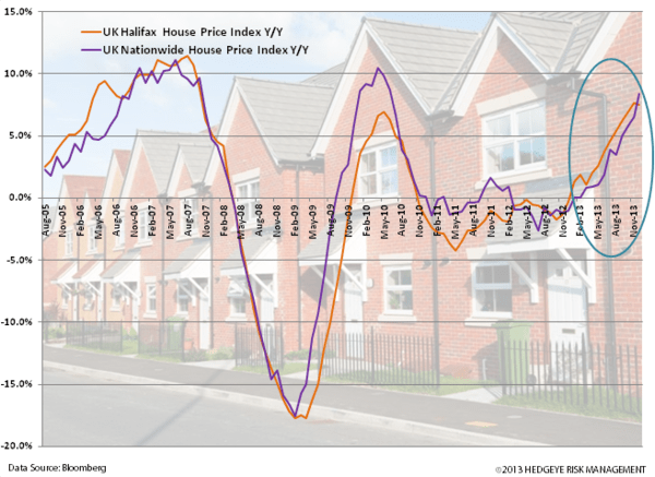 Charts: Germany and UK Strong Start to 2014 - z. uk halifax home