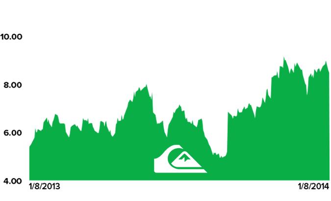 Stock Report: Quiksilver, Inc (ZQK) - HE II ZQK chart 1 8 14