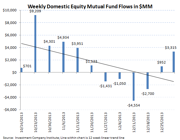 ICI Fund Flow Survey - Best Domestic Equity Flow in 7 Weeks - ICI chart 2