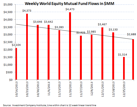 ICI Fund Flow Survey - Best Domestic Equity Flow in 7 Weeks - ICI chart 3