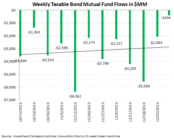 ICI Fund Flow Survey - Best Domestic Equity Flow in 7 Weeks - ICI chart 4