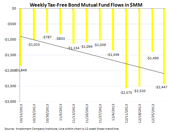 ICI Fund Flow Survey - Best Domestic Equity Flow in 7 Weeks - ICI chart 5