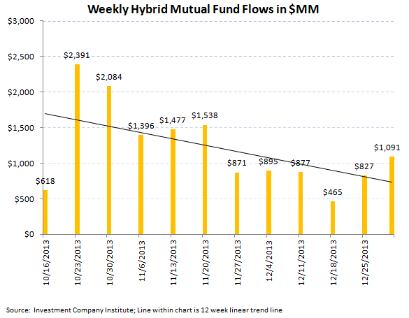 ICI Fund Flow Survey - Best Domestic Equity Flow in 7 Weeks - ICI chart 6