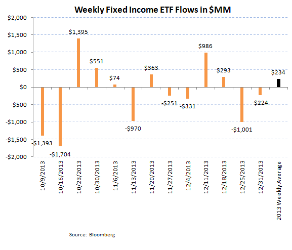 ICI Fund Flow Survey - Best Domestic Equity Flow in 7 Weeks - ICI chart 8
