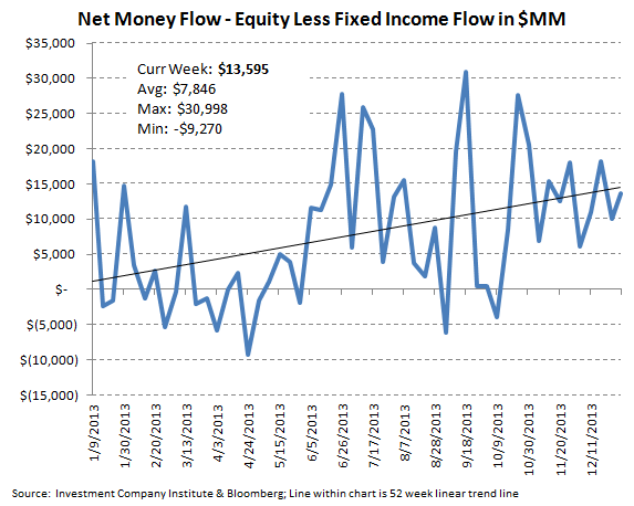 ICI Fund Flow Survey - Best Domestic Equity Flow in 7 Weeks - ICI chart 9