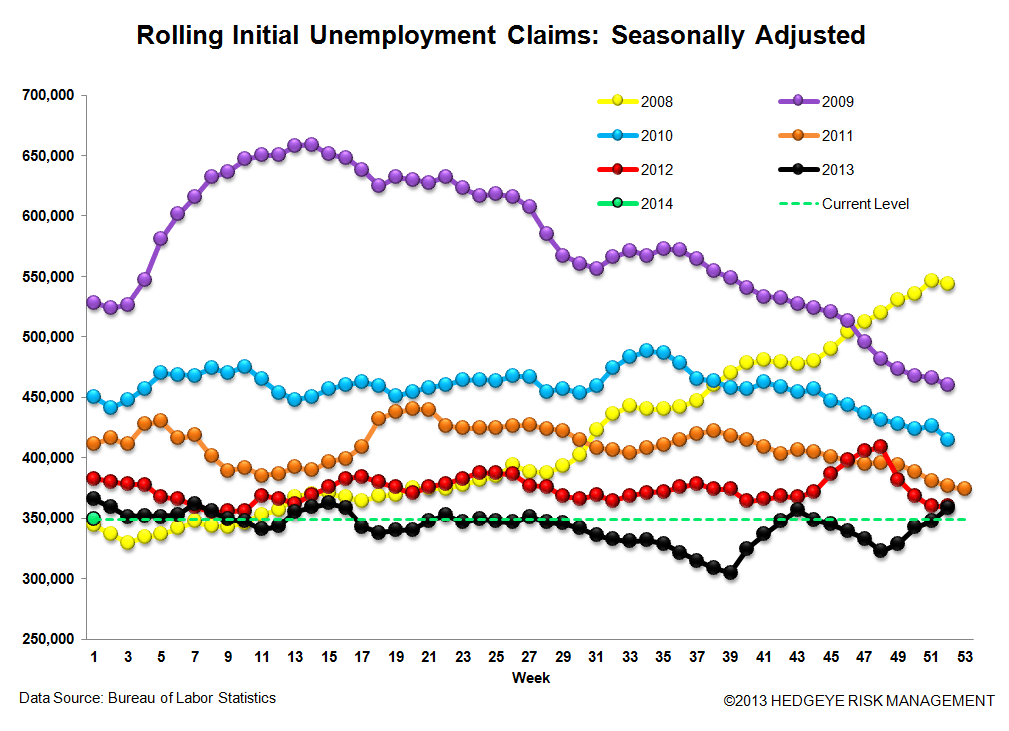 INITIAL CLAIMS: A CLEARER PICTURE OF THE LABOR MARKET IS EMERGING - 3