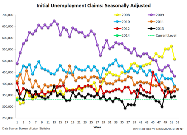 INITIAL CLAIMS: A CLEARER PICTURE OF THE LABOR MARKET IS EMERGING - 4