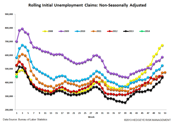 INITIAL CLAIMS: A CLEARER PICTURE OF THE LABOR MARKET IS EMERGING - 6