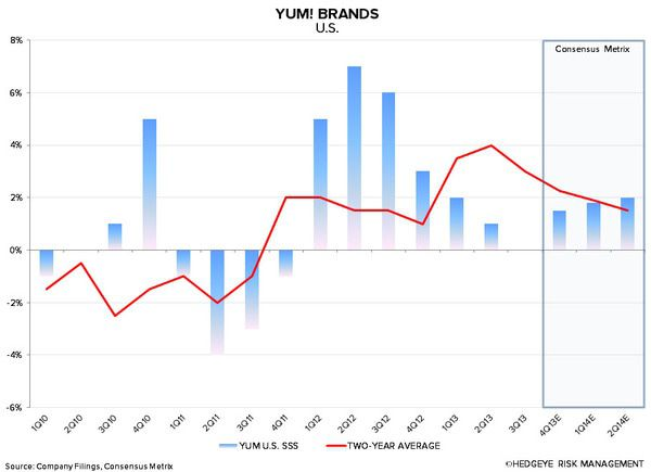 YUM: CHINA WILL BE KEY IN 2014 - 1 10 2014 7 43 45 AM
