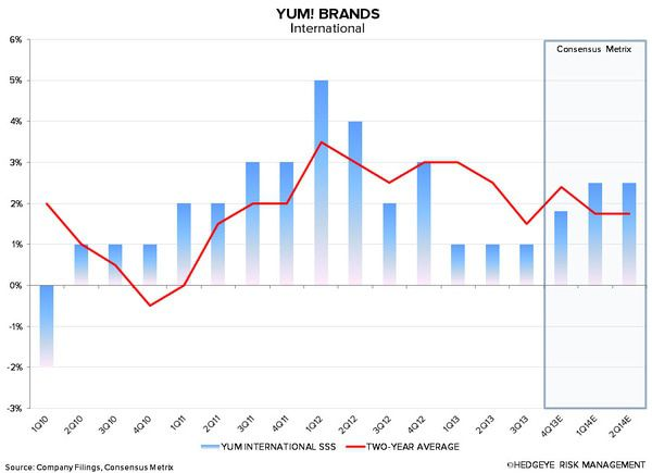YUM: CHINA WILL BE KEY IN 2014 - 1 10 2014 7 44 17 AM