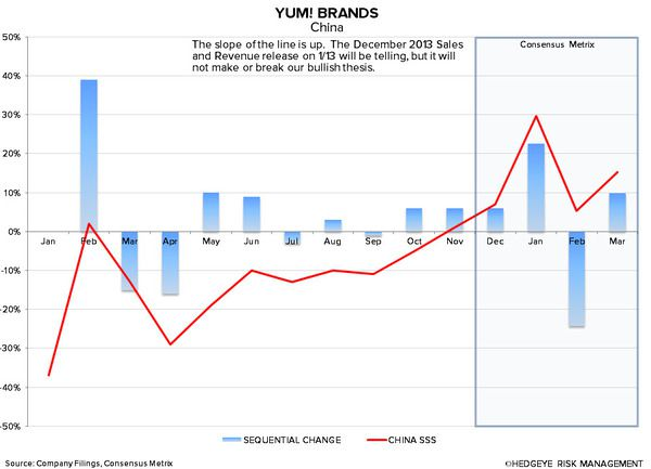 YUM: CHINA WILL BE KEY IN 2014 - 1 10 2014 7 45 27 AM