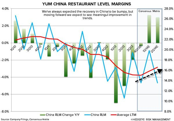YUM: CHINA WILL BE KEY IN 2014 - 1 9 2014 3 17 06 PM