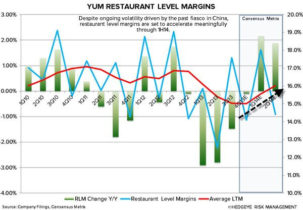 YUM: CHINA WILL BE KEY IN 2014 - 1 9 2014 3 18 46 PM