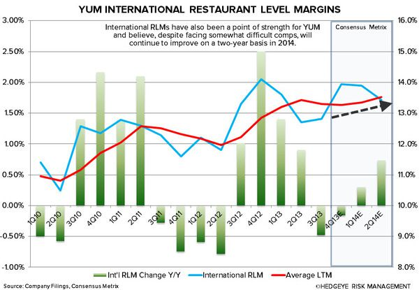 YUM: CHINA WILL BE KEY IN 2014 - intl rlmns